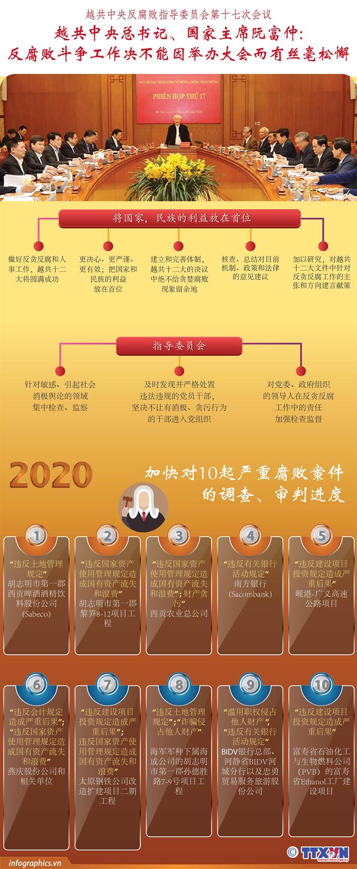 越共中央总书记、国家主席阮富仲: 反腐败斗争工作决不能因举办大会而有丝毫松懈