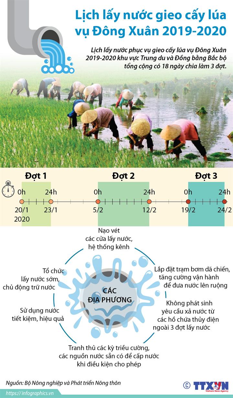 Lịch lấy nước gieo cấy lúa vụ Đông Xuân 2019-2020
