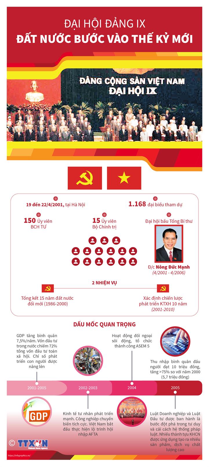 Đại hội Đảng IX: Đất nước bước vào thế kỷ mới