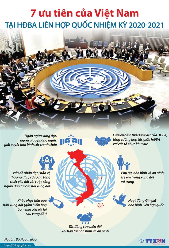 7 ưu tiên của Việt Nam tại HĐBA Liên hợp quốc nhiệm kỳ 2020-2021