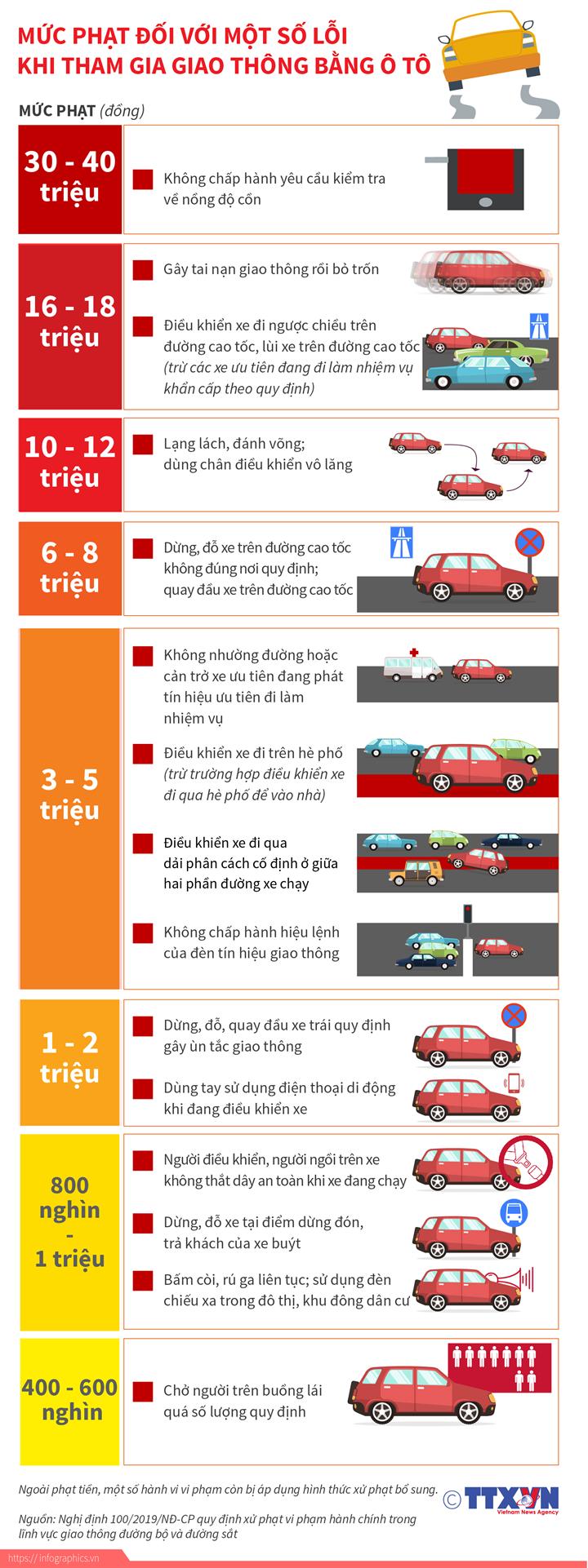 Mức phạt tiền đối với một số lỗi khi tham gia giao thông bằng ô tô