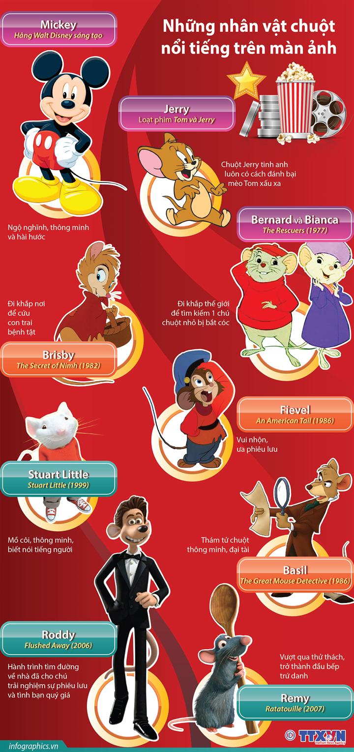 Những nhân vật chuột nổi tiếng trên màn ảnh