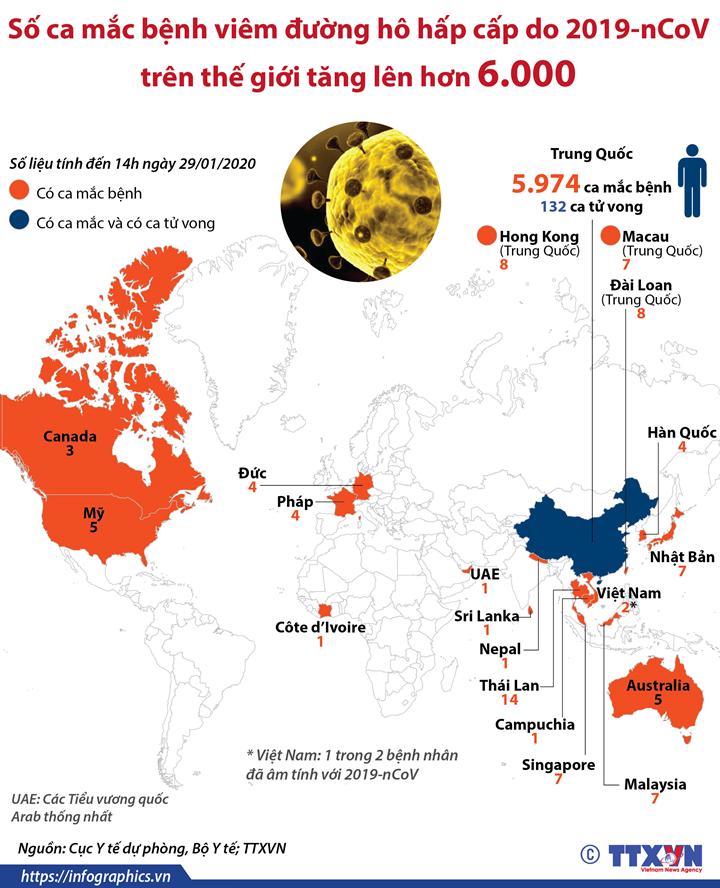 Số ca mắc bệnh viêm đường hô hấp cấp do nCoV trên thế giới tăng lên hơn 6.000