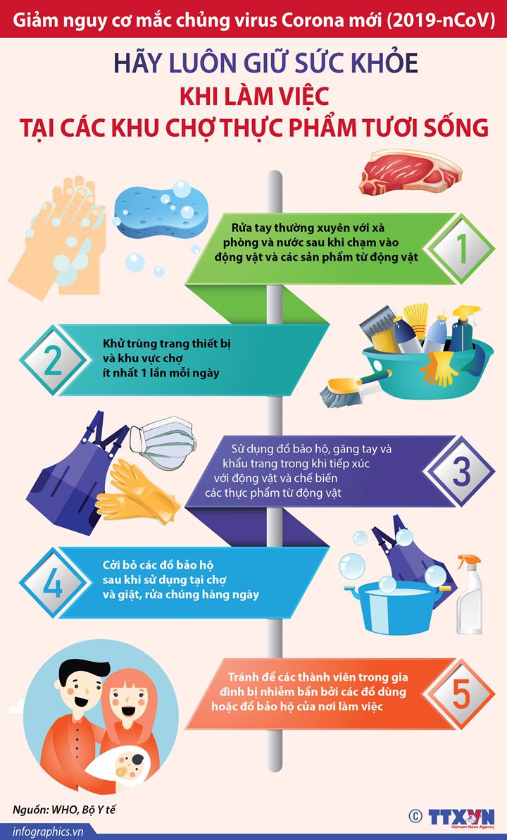 Giảm nguy cơ mắc chủng virus Corona mới (2019-nCoV): Hãy luôn giữ sức khỏe khi làm việc tại các khu chợ thực phẩm tươi sống