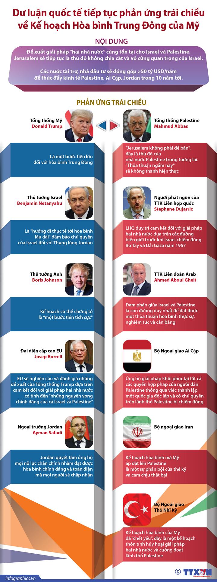 Dư luận quốc tế tiếp tục phản ứng trái chiều về Kế hoạch Hòa bình Trung Đông của Mỹ
