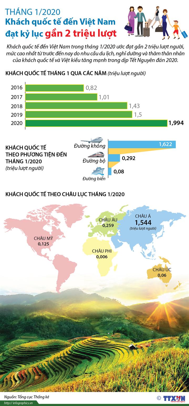 Tháng 1/2020: Khách quốc tế đến Việt Nam đạt kỷ lục gần 2 triệu lượt