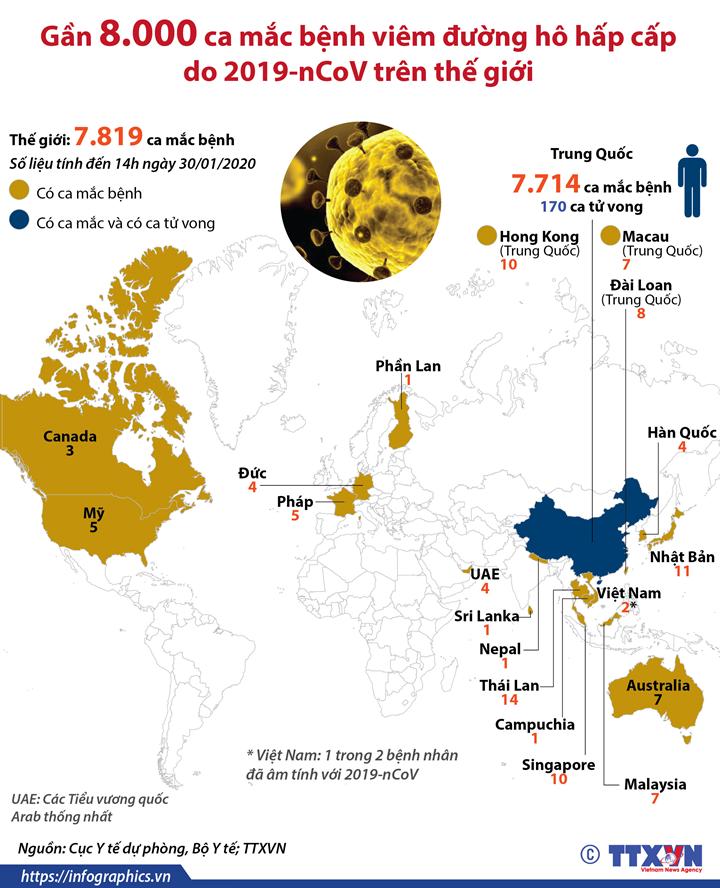 Gần 8.000 ca mắc bệnh viêm đường hô hấp cấp do 2019-nCoV trên thế giới
