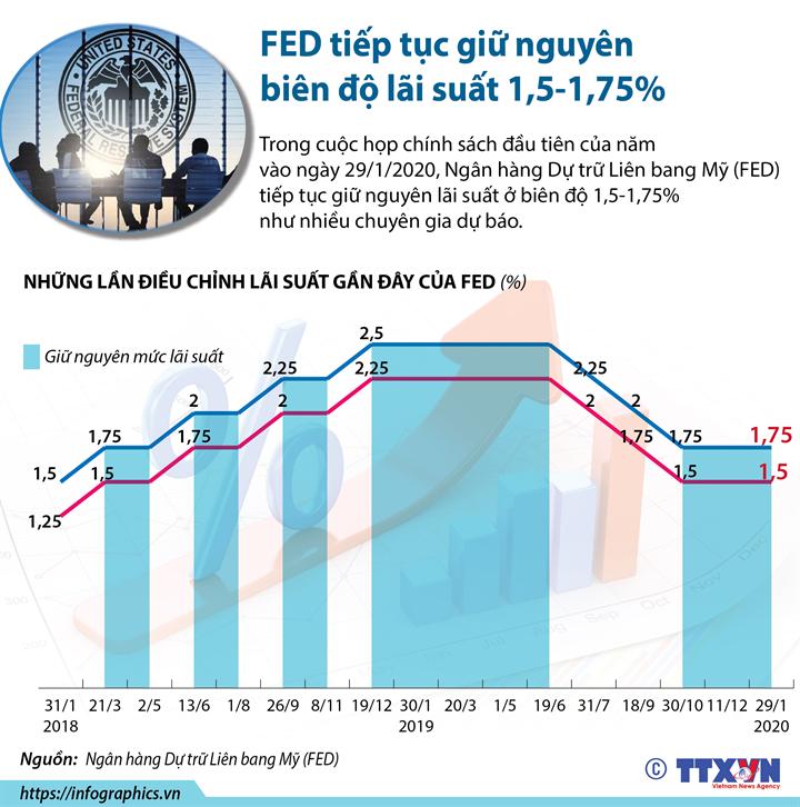 FED tiếp tục giữ nguyên biên độ lãi suất 1,5-1,75%