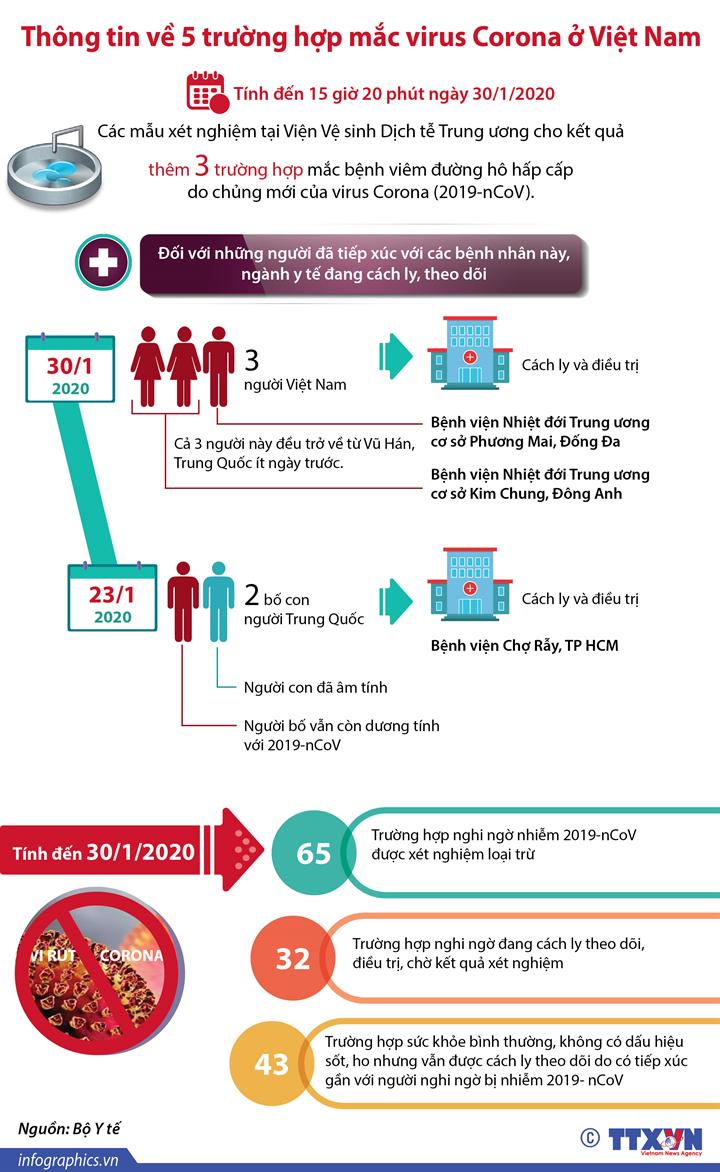 Thông tin về 5 trường hợp mắc virus Corona ở Việt Nam