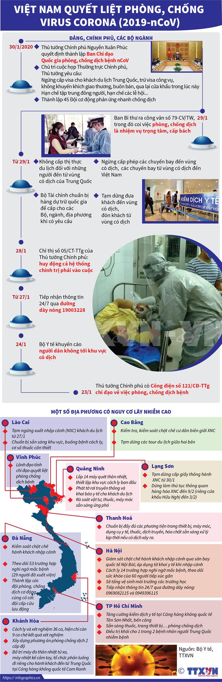 Việt Nam quyết liệt phòng, chống virus Corona (2019-nCoV)