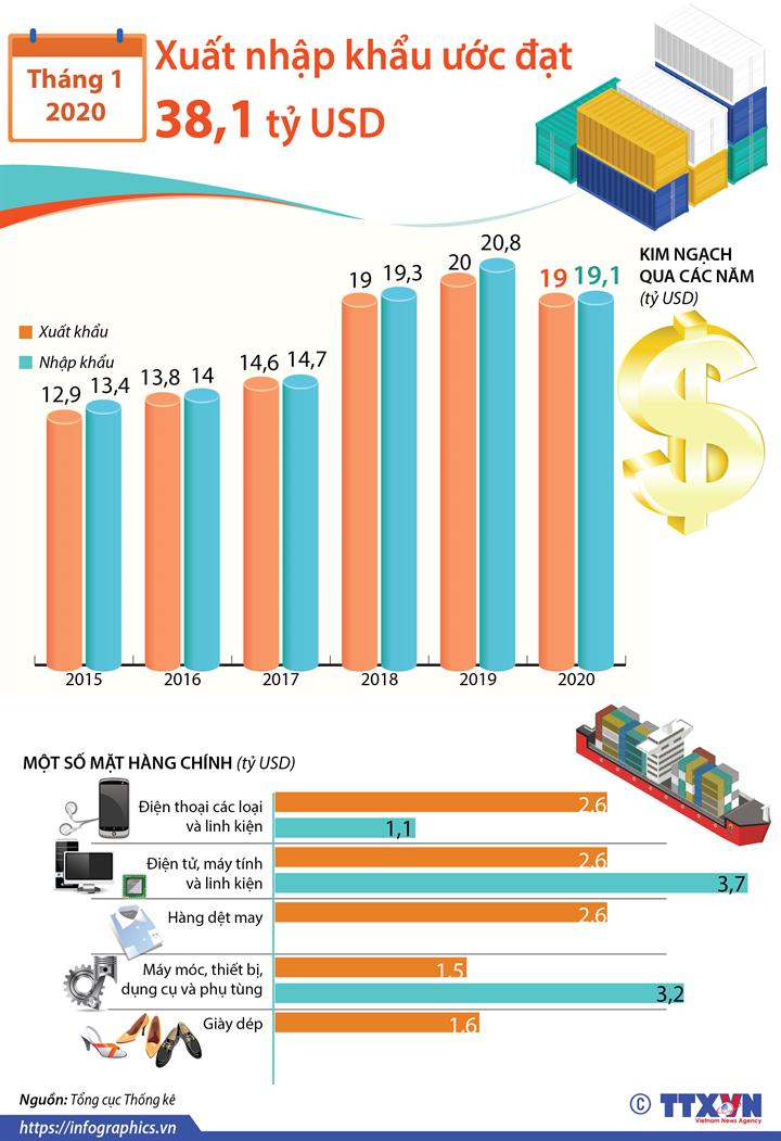 Xuất nhập khẩu tháng 1/2020 ước đạt 38,1 tỷ USD