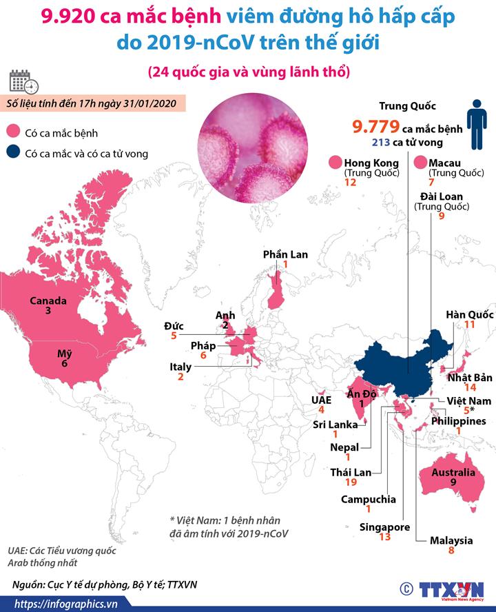 9.920 ca mắc bệnh viêm đường hô hấp cấp do 2019-nCoV trên thế giới