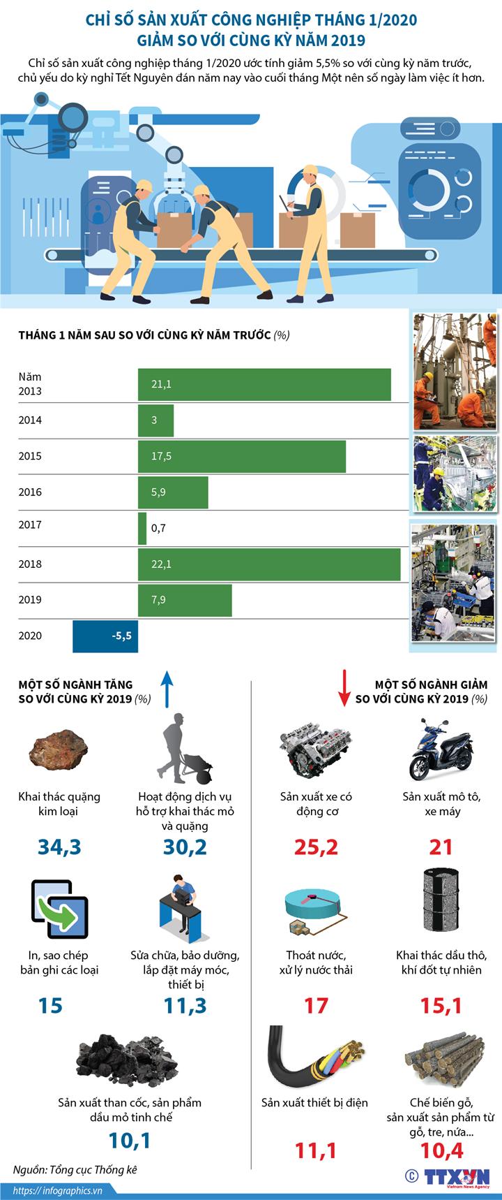 Chỉ số sản xuất công nghiệp tháng 1/2020 giảm so với cùng kỳ năm 2019