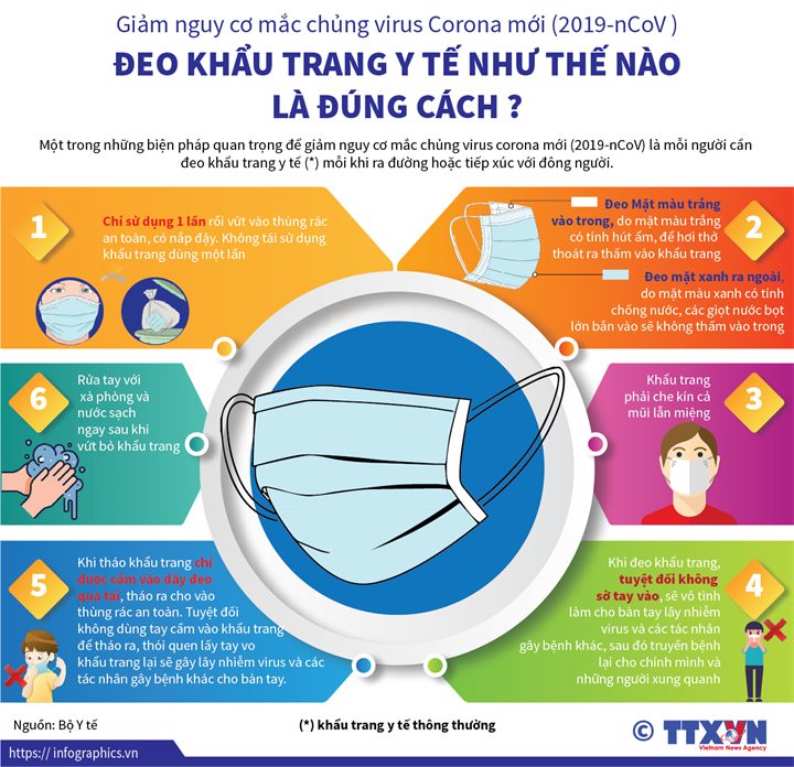 Đeo khẩu trang y tế đúng cách để phòng lây nhiễm 2019-nCoV