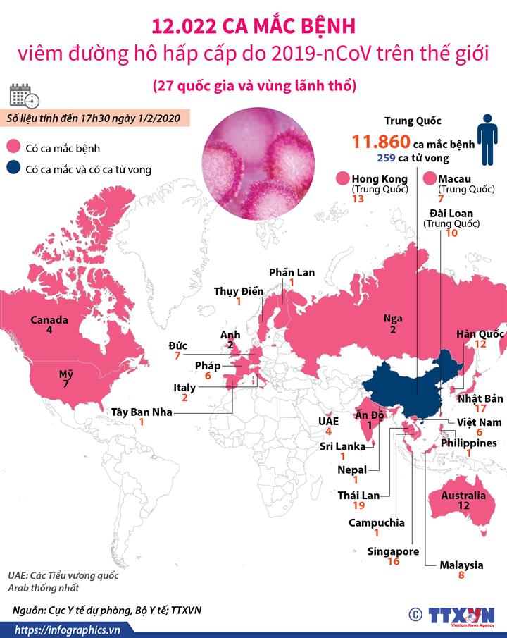 12.022 ca mắc bệnh viêm đường hô hấp cấp do 2019-nCoV trên thế giới