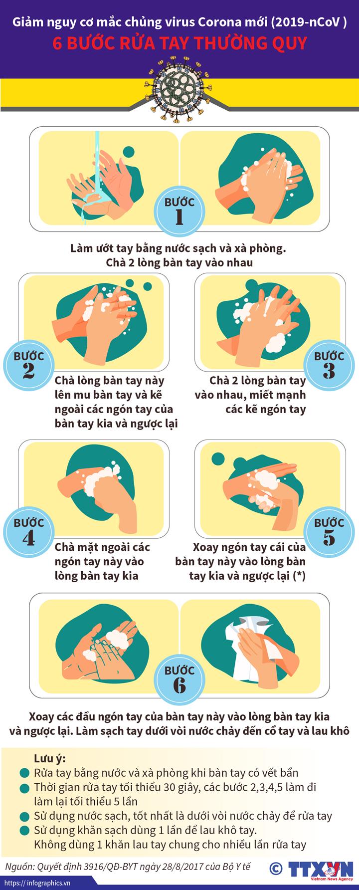 Giảm nguy cơ mắc chủng virus Corona mới (2019-nCoV): 6 bước rửa tay thường quy