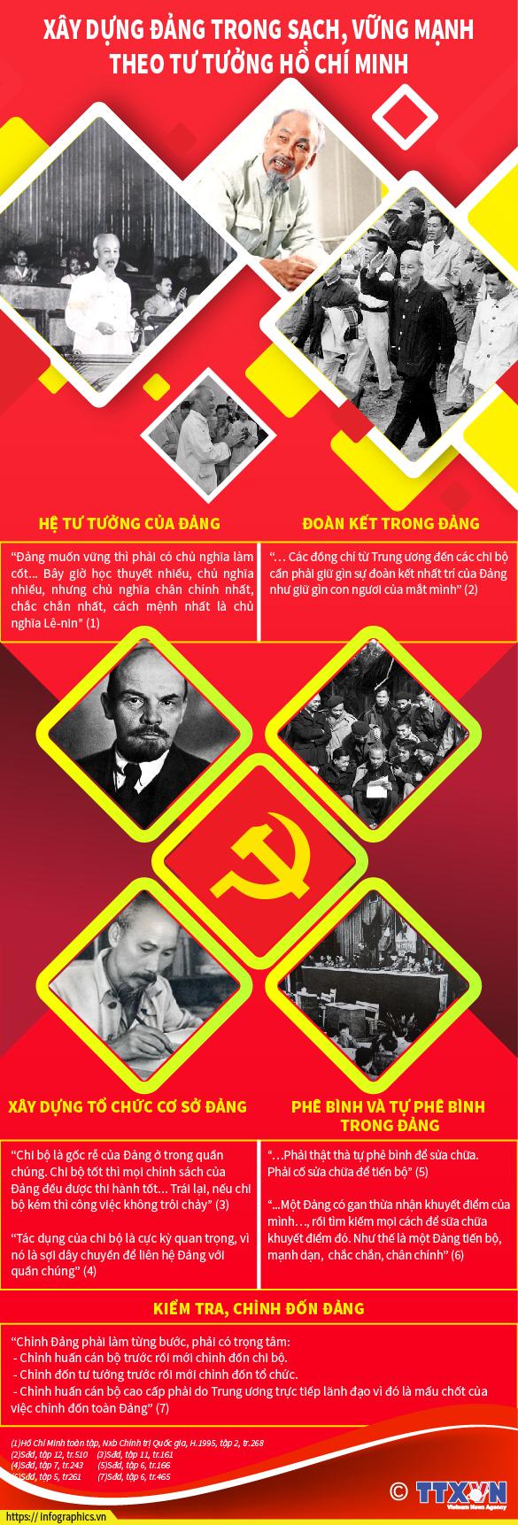 Xây dựng Đảng trong sạch vững mạnh theo tư tưởng Hồ Chí Minh