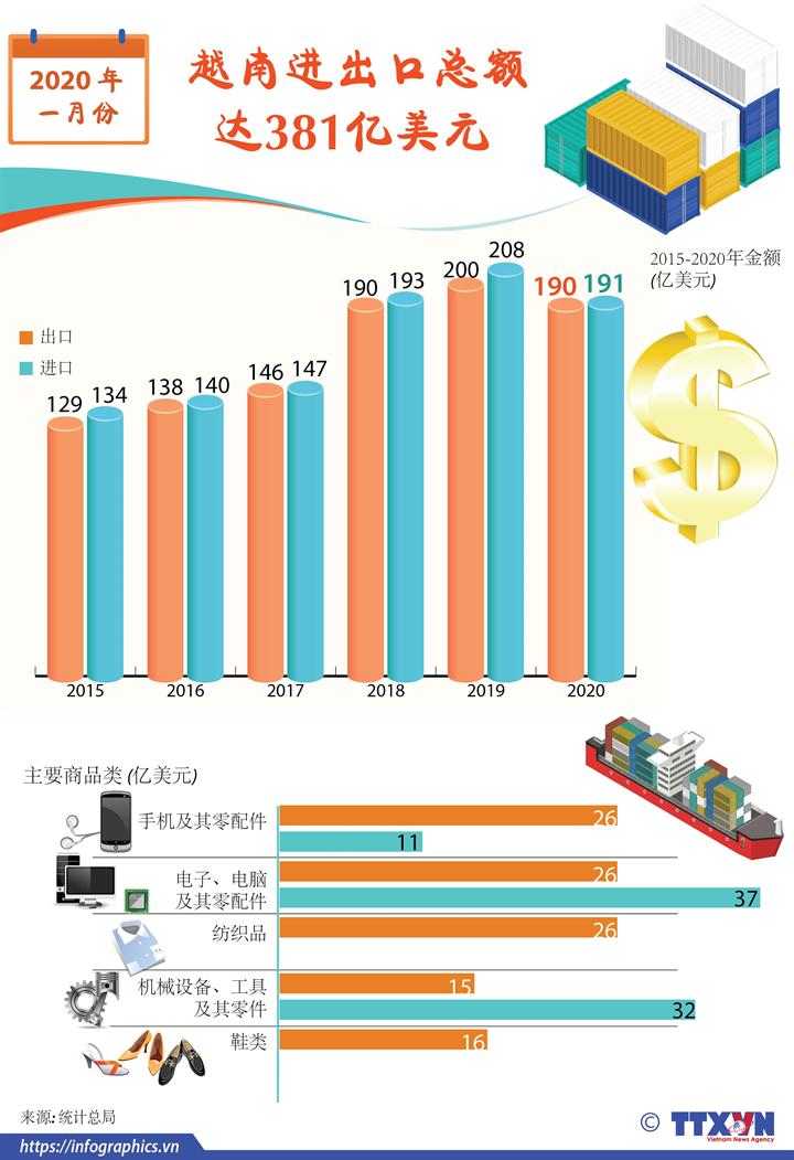 2020年1月份越南进出口总额达381亿美元