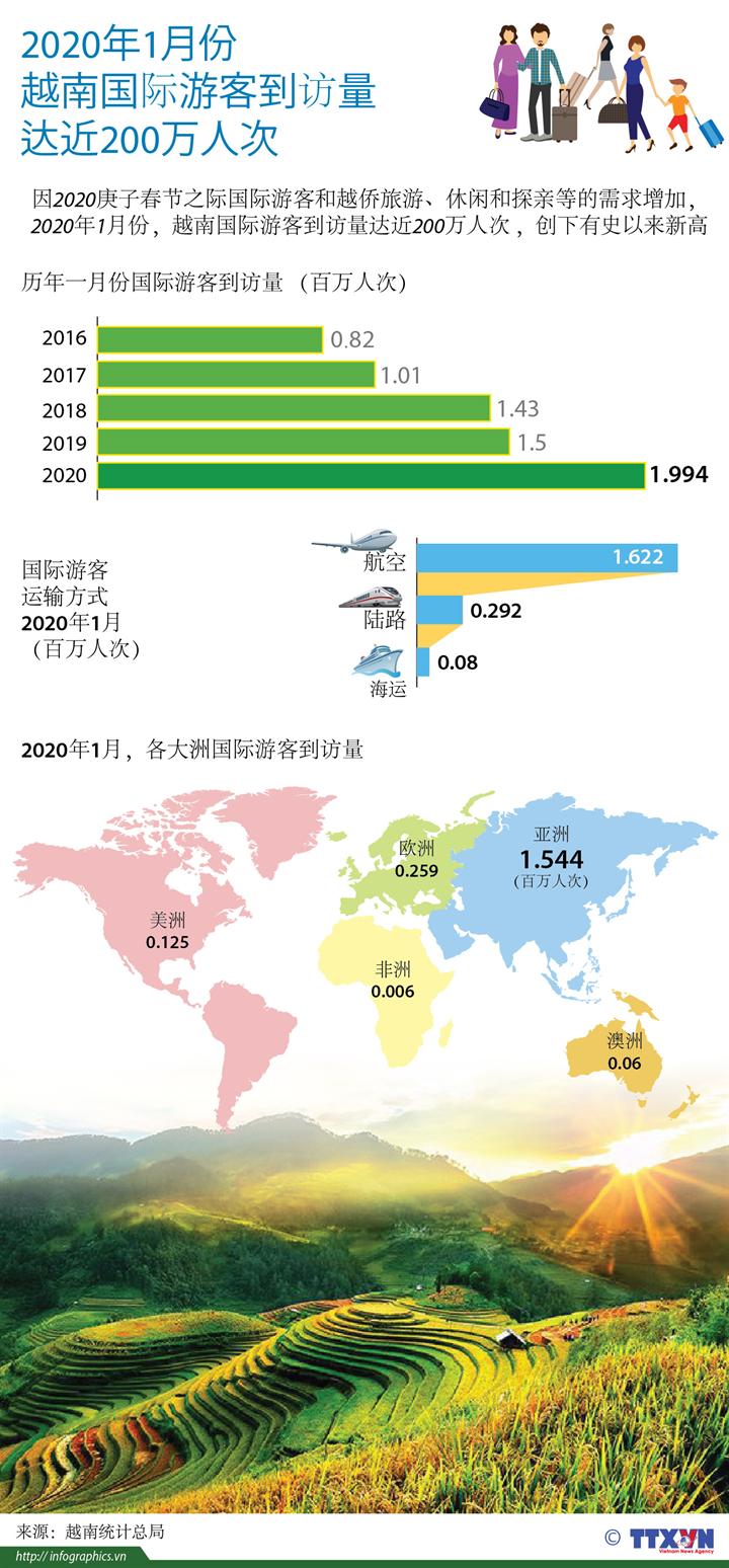 2020年1月份越南国际游客到访量达近200万人次