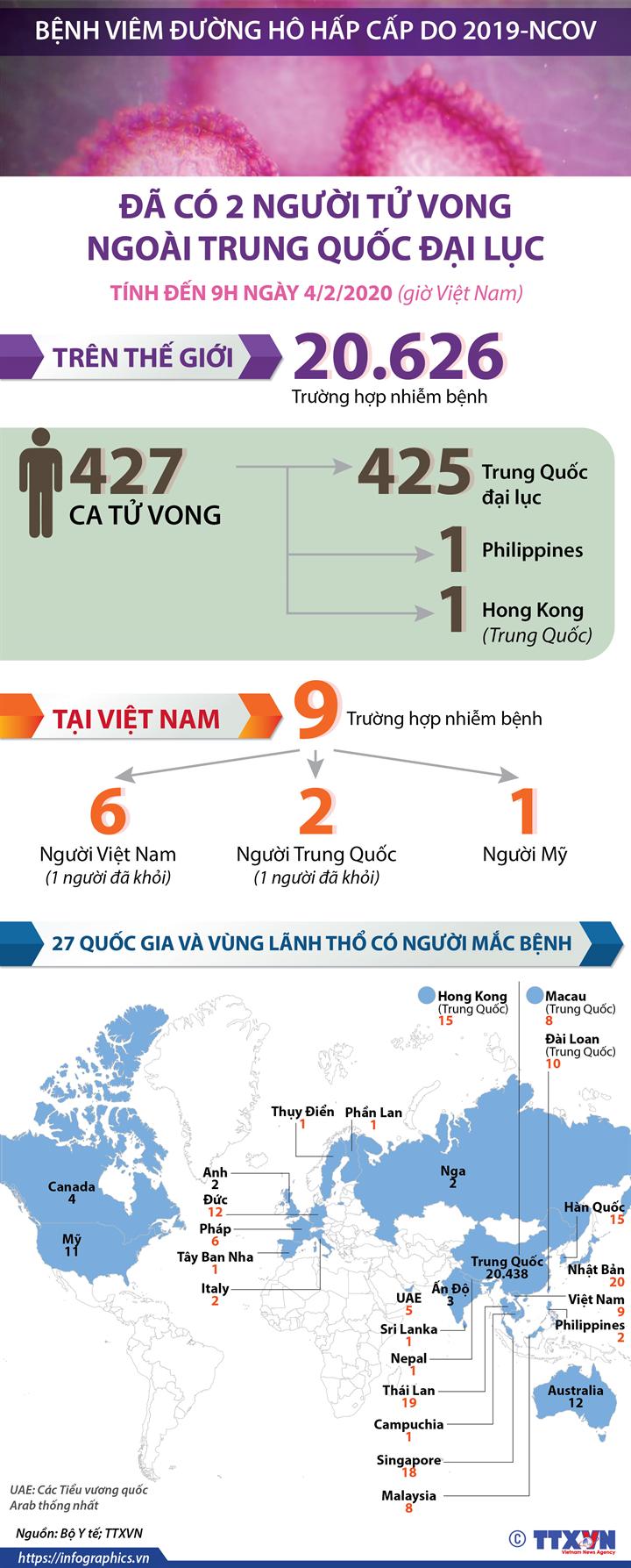 Đã có 2 người tử vong ngoài Trung Quốc đại lục