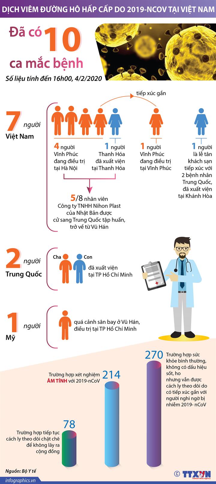 Việt Nam đã có 10 ca mắc bệnh viêm đường hô hấp cấp do 2019-nCoV
