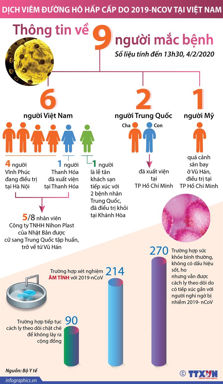 Thông tin về 9 ca mắc bệnh viêm đường hô hấp cấp do 2019-nCoV tại Việt Nam