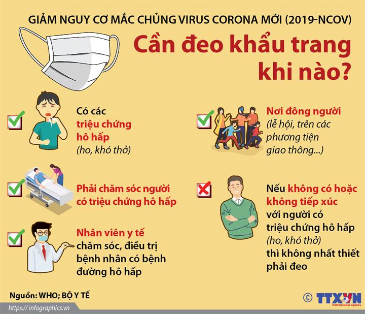 Giảm nguy cơ mắc chủng virus Corona mới (2019-nCoV): Cần đeo khẩu trang khi nào?