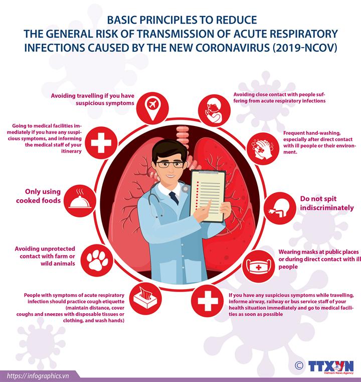 Basic principles to reduce transmission of nCoV