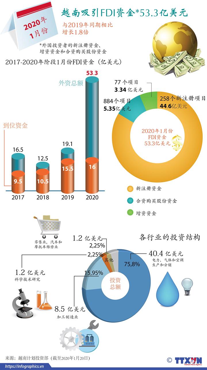 2020年1月份越南吸引FDI资金达53.3亿美元