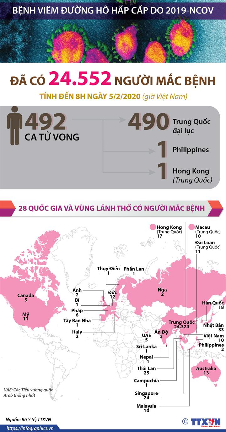 Đã có 24.552 người mắc bệnh viêm đường hô hấp cấp do 2019-nCoV
