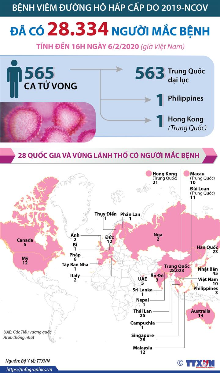 Đã có 28.334 người mắc bệnh viêm đường hô hấp cấp do 2019-nCoV