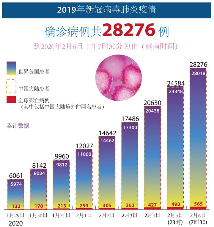2019年新冠病毒肺炎疫情 确诊病例共28276例