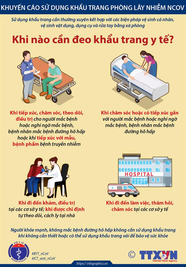 Khuyến cáo sử dụng khẩu trang phòng lây nhiễm nCoV: Khi nào cần đeo khẩu trang y tế?