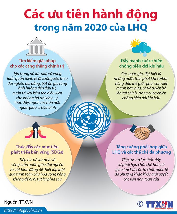 Các ưu tiên hành động trong năm 2020 của LHQ