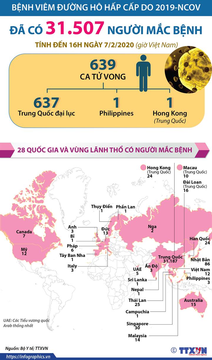 Đã có 31.507 người mắc bệnh viêm đường hô hấp cấp do 2019-nCoV