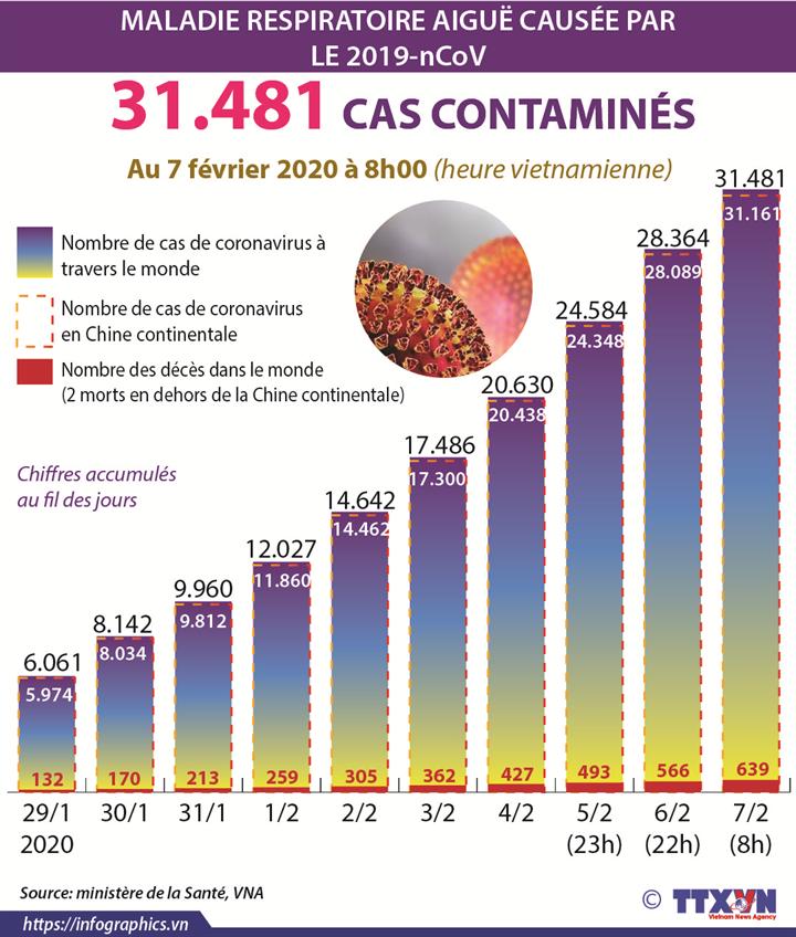 31.481 cas contaminés par le nouveau coronavirus dans le monde
