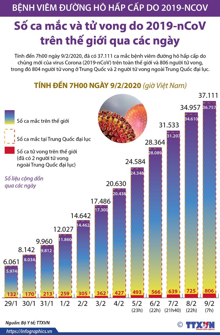 Số ca mắc và tử vong do 2019-nCoV trên thế giới qua các ngày