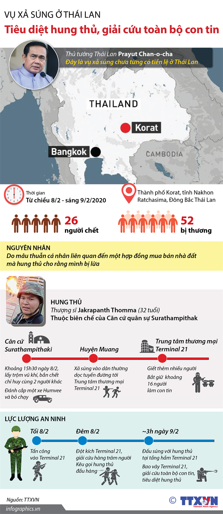 Vụ xả súng ở Thái Lan: Tiêu diệt hung thủ, giải cứu toàn bộ con tin