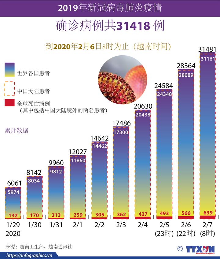 2019年新冠病毒肺炎疫情 确诊病例共31418例
