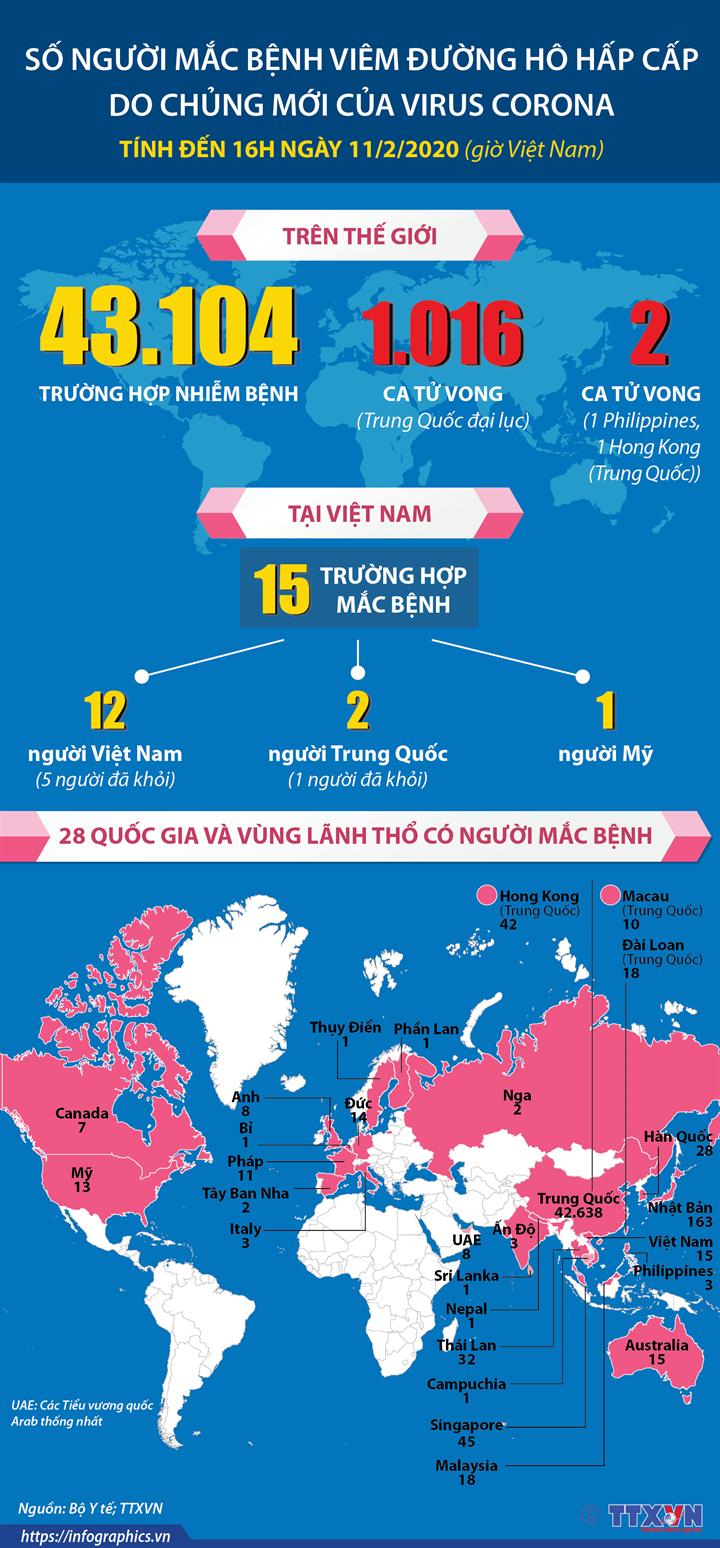 Số người mắc bệnh viêm đường hô hấp cấp do chủng mới của virus Corona đến 16h ngày 11/2/2020 (giờ Việt Nam)