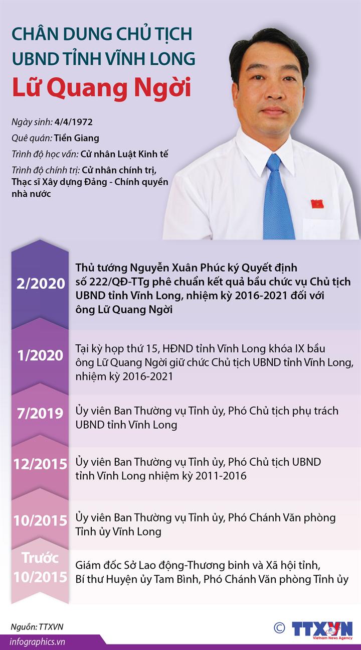 Chân dung Chủ tịch UBND tỉnh Vĩnh Long Lữ Quang Ngời