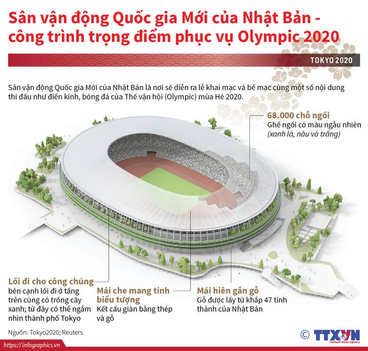 Sân vận động Quốc gia Mới của Nhật Bản - công trình trọng điểm phục vụ Olympic 2020