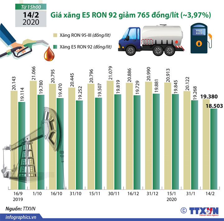 Giá xăng E5 RON 92 giảm 765 đồng/lít