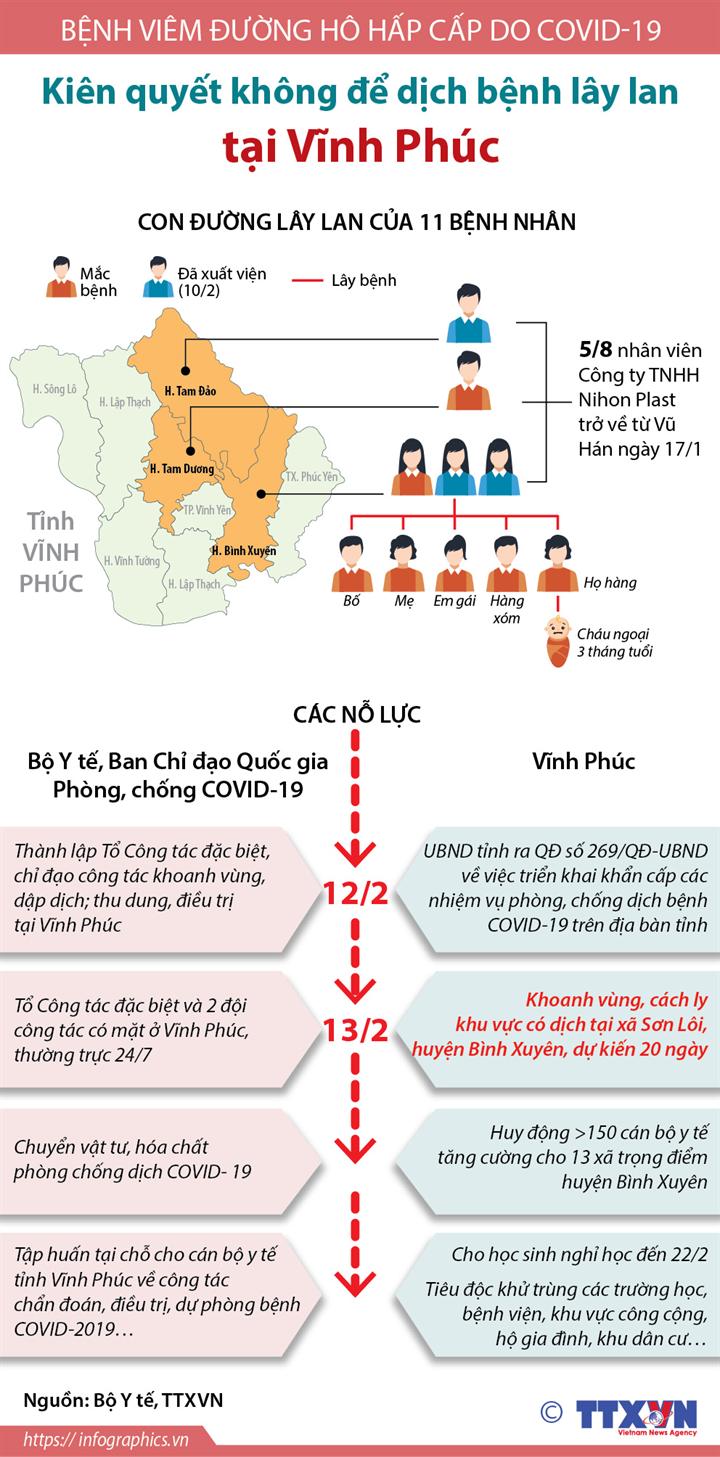Bệnh viêm đường hô hấp cấp do COVID-19: Vĩnh Phúc kiên quyết không để dịch bệnh lây lan