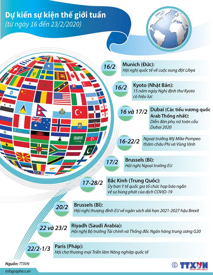 Dự kiến sự kiện quốc tế tuần tới  (từ 16 đến 23/2/2020)