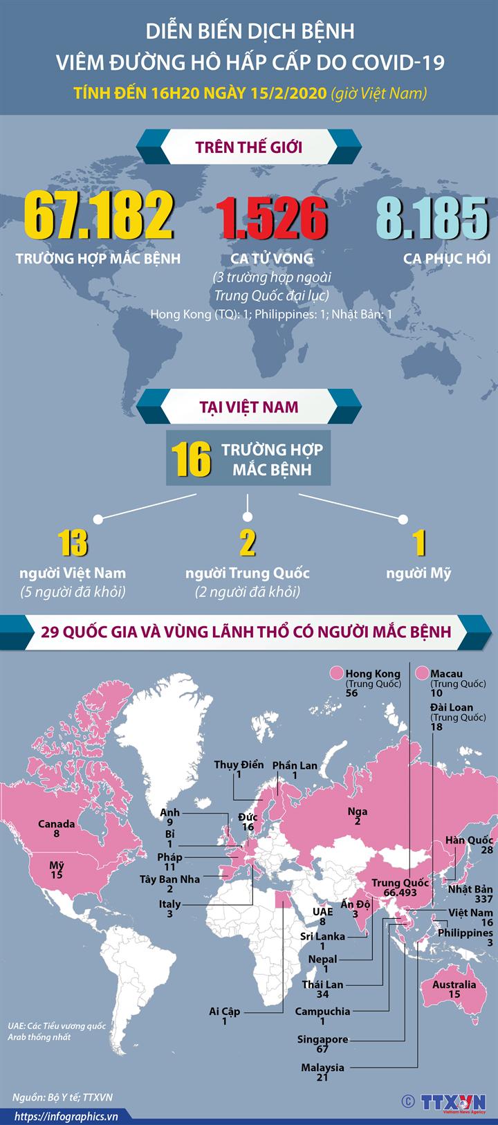 Diễn biến dịch bệnh viêm đường hô hấp cấp do COVID-19  Tính đến 16h20 ngày 15/2/2020 (giờ Việt Nam)