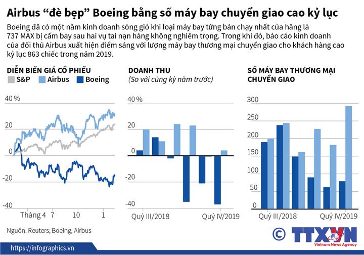 """Airbus """"đè bẹp"""" Boeing bằng số máy bay chuyển giao cao kỷ lục"""