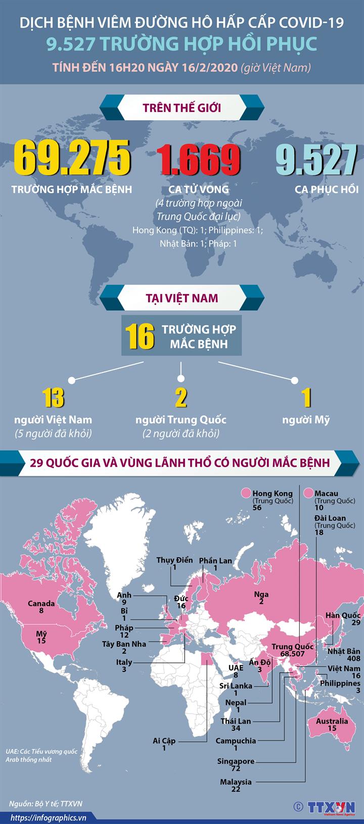 Dịch bệnh viêm đường hô hấp cấp COVID-19: Tính đến 16h20 ngày 15/2/2020 (giờ Việt Nam) có 9.527 trường hợp hồi phục