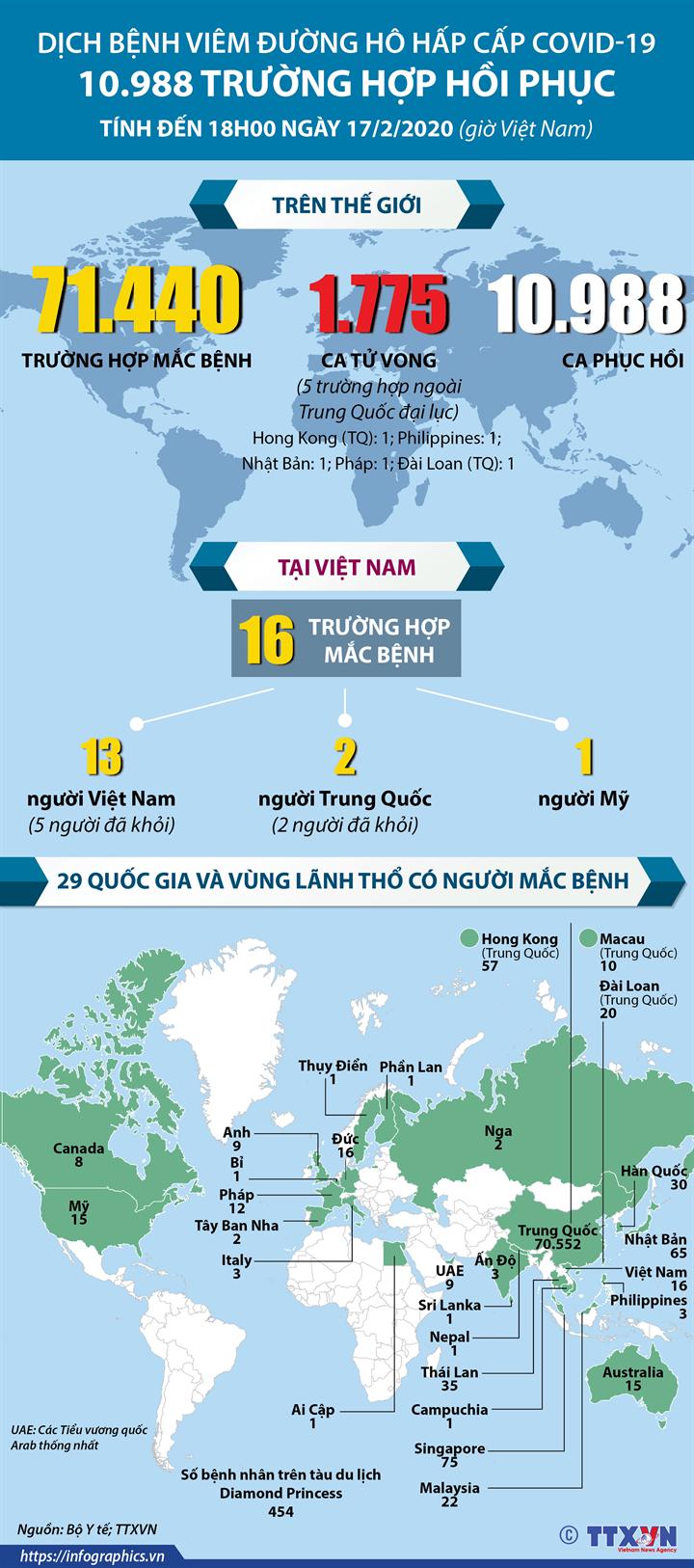 Diễn biến dịch bệnh viêm đường hô hấp cấp COVID-19  tính đến 18h ngày 17/2/2020 (giờ Việt Nam)