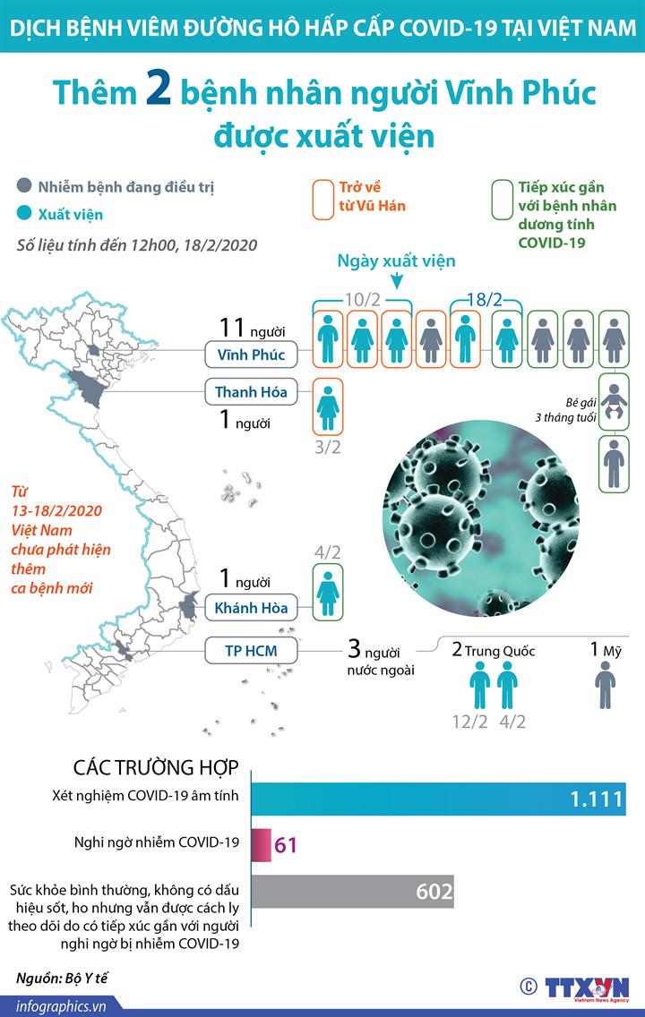 Dịch bệnh CoVID-19: Đã có 9/16 người được xuất viện